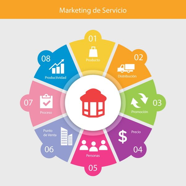 Marketing-de-Servicio
